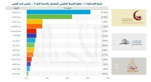 «المعود» الأكثر شعبية في مجتمع الخيل العربية الأصيلة يليه «الشقب» ثم «عجمان»