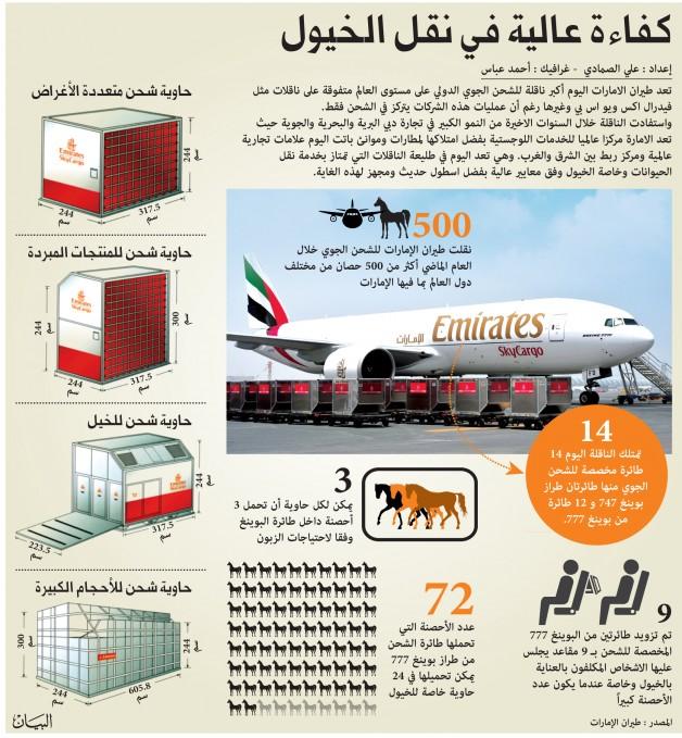 طيران الامارات كفاءة عالية في نقل الخيول