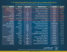 جدول أهم بطولات جمال الخيل العربية الأصيلة المتبقية لعام ٢٠١٢