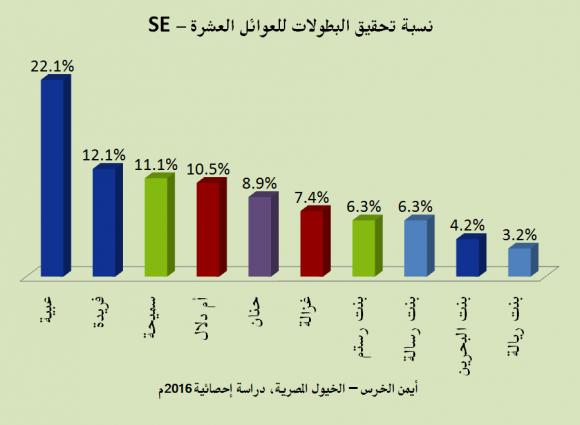 %d9%86%d8%b3%d8%a8%d8%a9-%d8%aa%d8%ad%d9%82%d9%8a%d9%82-%d8%a7%d9%84%d8%a8%d8%b7%d9%88%d9%84%d8%a7%d8%aa-%d9%84%d9%84-se